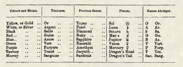 Summary of Tinctures from Burke's Armory